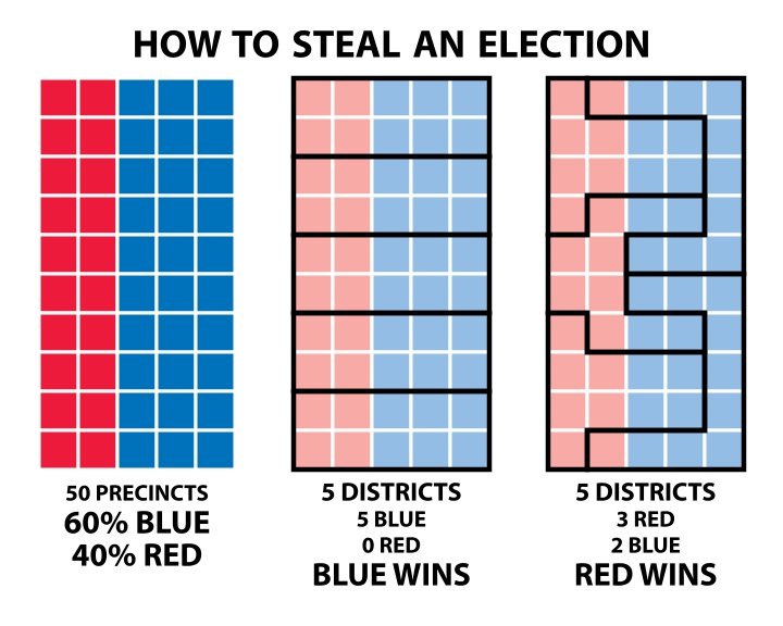 Graphic by Stephen Nass providing an explanation of how a district can be gerrymandered.