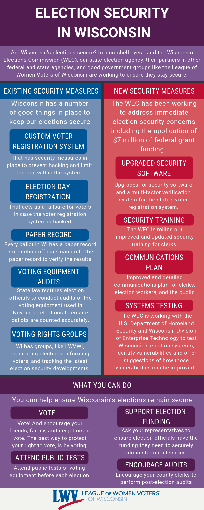 election Security in Wisconsin