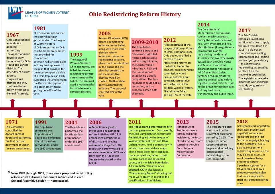 chart showing Ohio's Redistricting History 1967-2018
