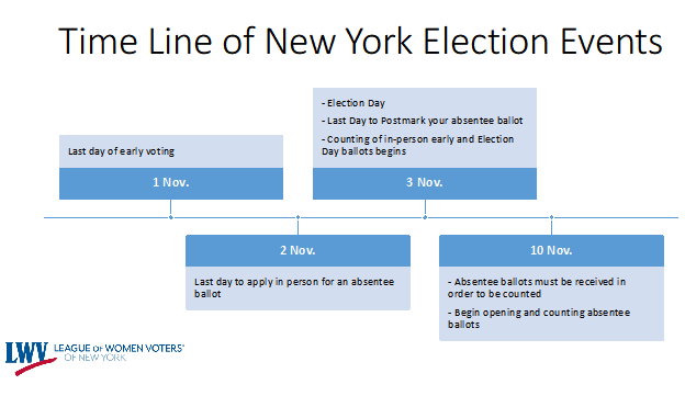 Time Line of New York Election Events
