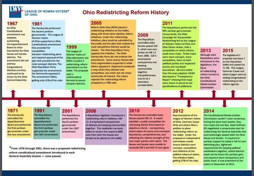 Chart showing Ohio's Redistricting History