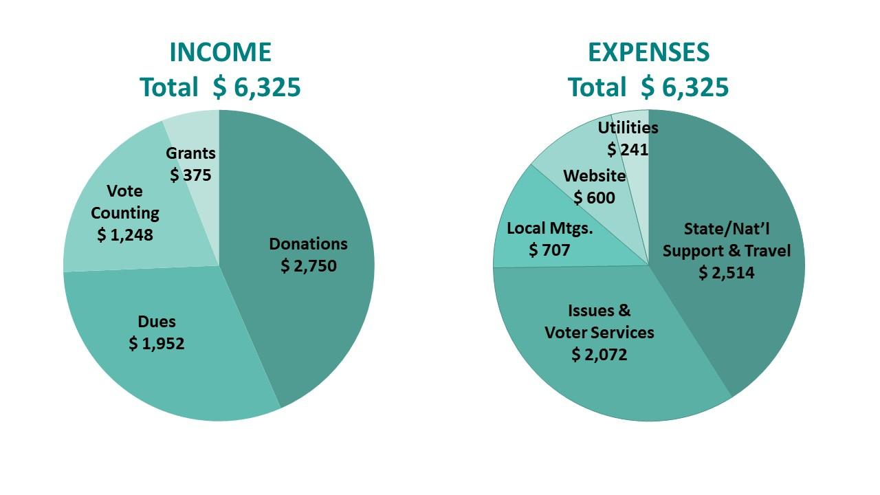 2018 Income and Expenses Pie Charts LWVHC