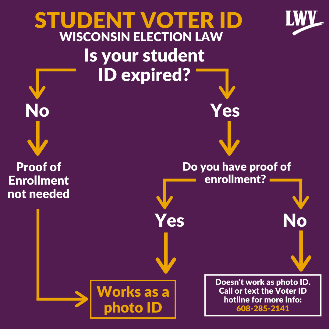Flow chart of change in student voter ID requirements