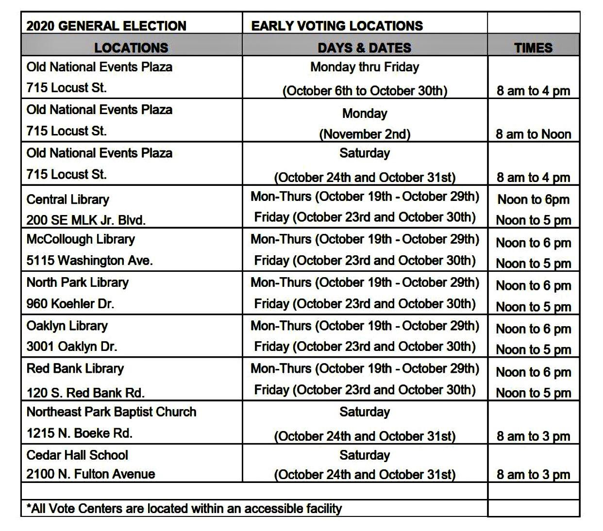 Early Voting in Vanderburgh County