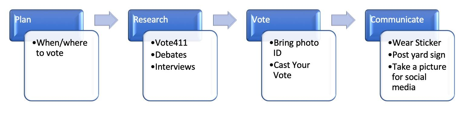 Flowchart of voting process.  Plan; research; vote; then communicate you voted!