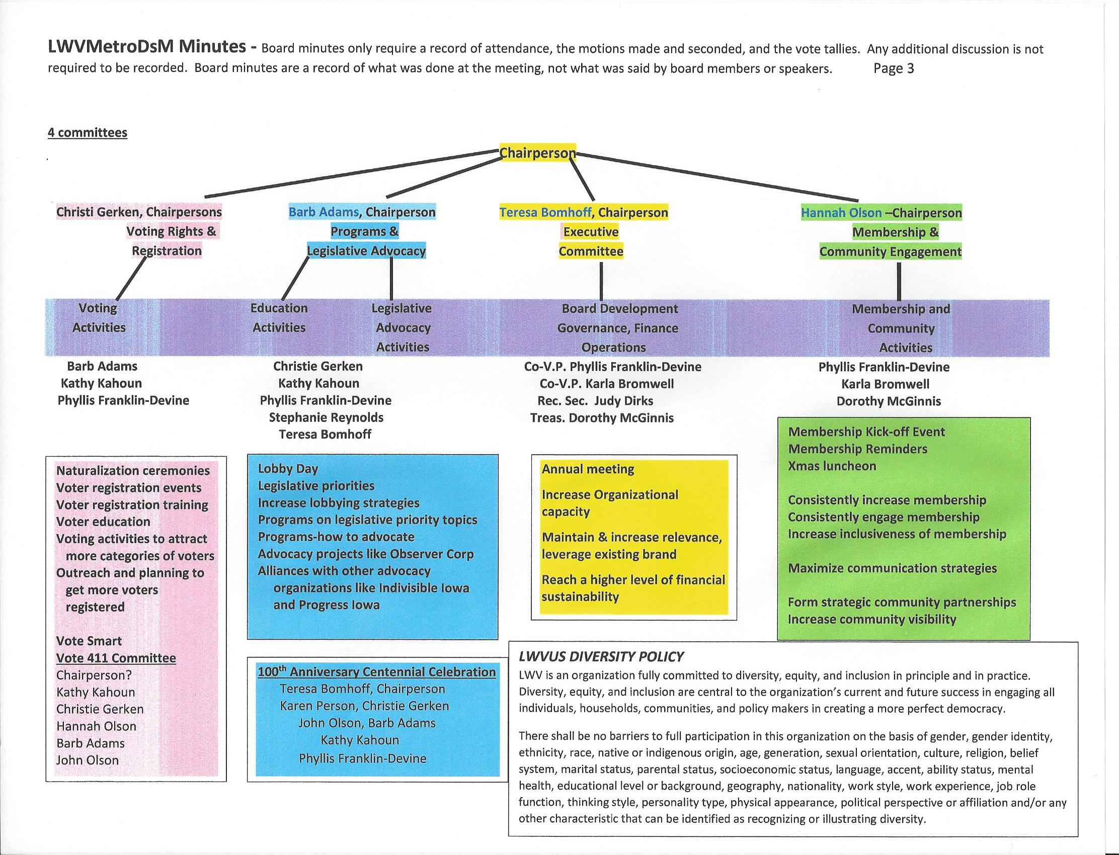 LWV Metro Des Moines Committee structure