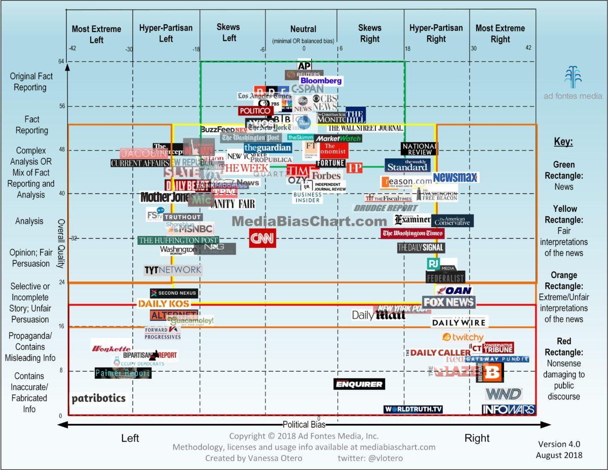 Vanessa Otero Media Bias Chart