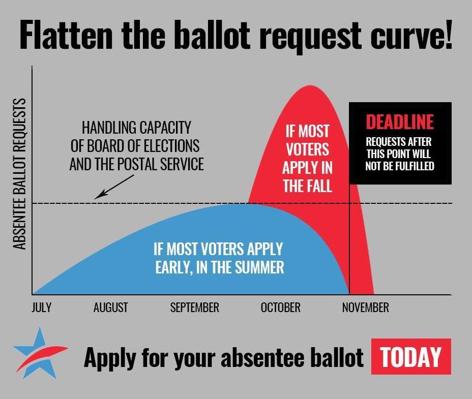 flatten the ballot request curve
