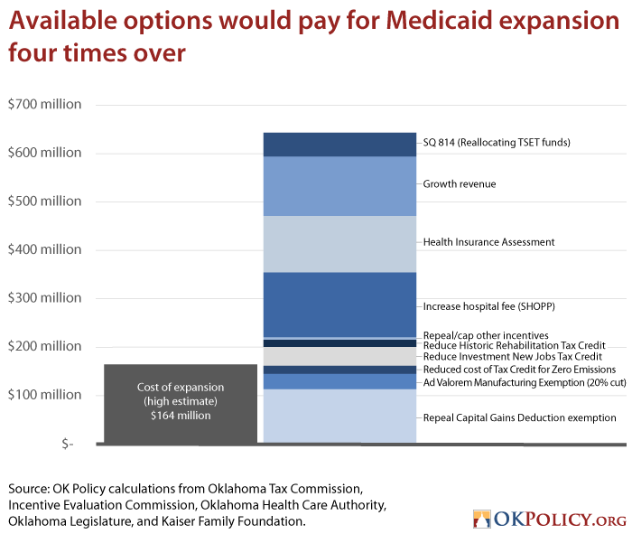 fund Medicaid expansion