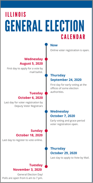 Nov Election Timeline