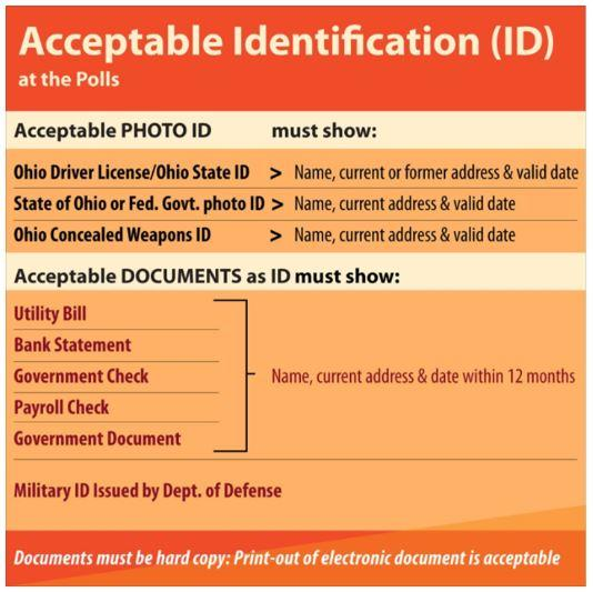 graphic showing acceptable IDs in Ohio