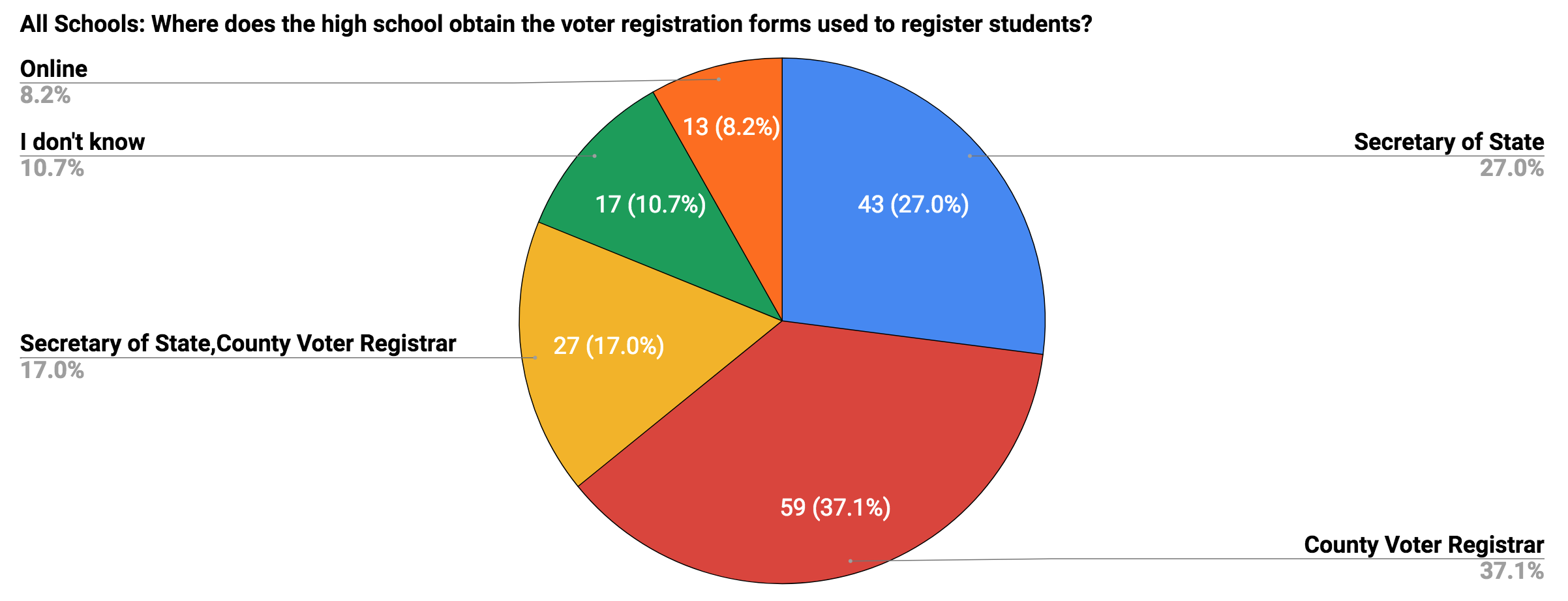 Graph of where voter registration forms are obtained