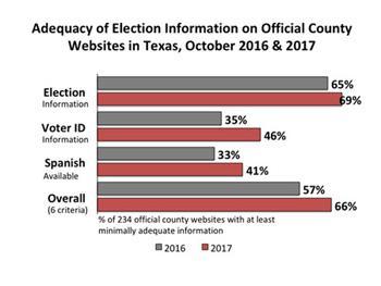 County Website Evaluation Slide2