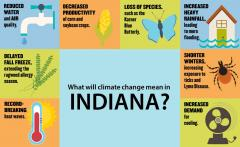 Indiana's Past and Future Climate