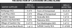 The Detection of 1,4 Dioxane on Long Island