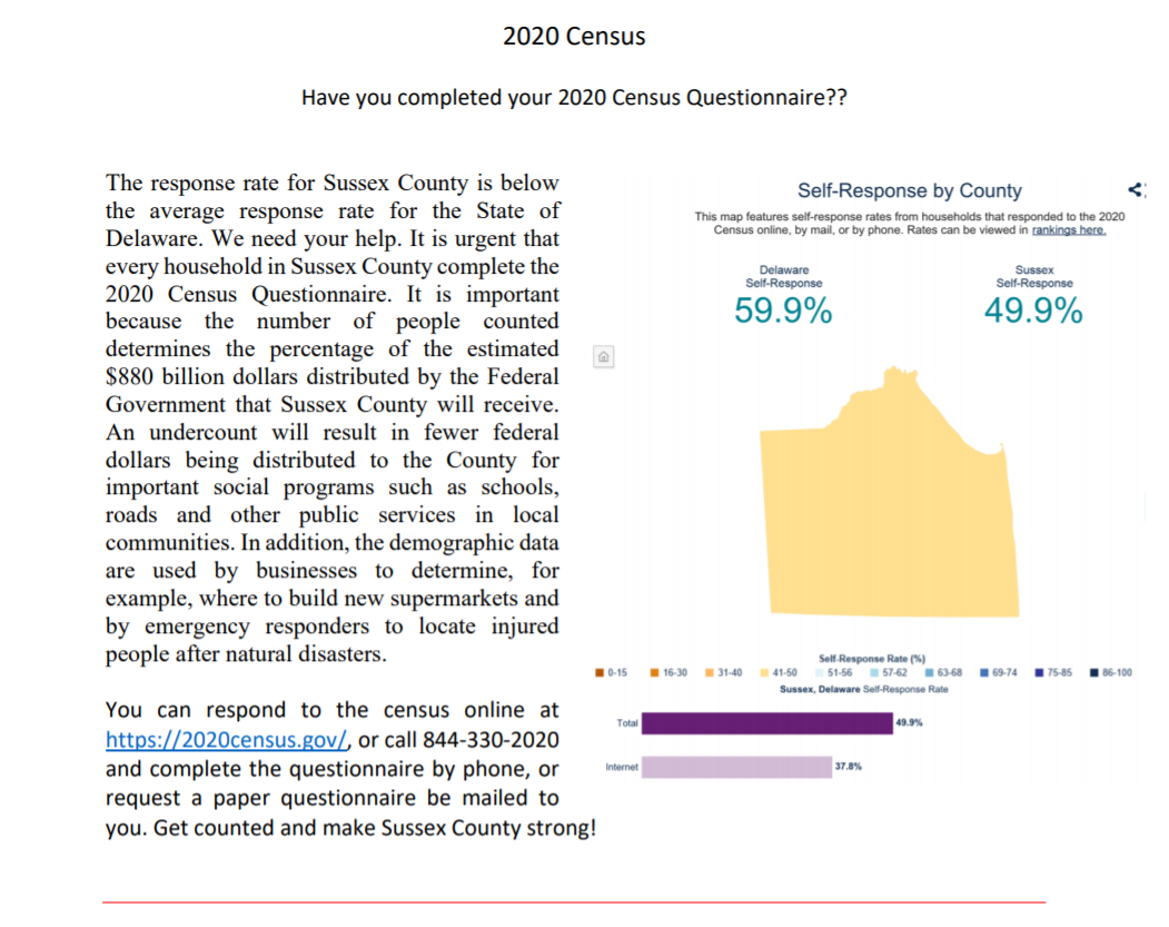 Have you completed your 2020 Census (Delaware)